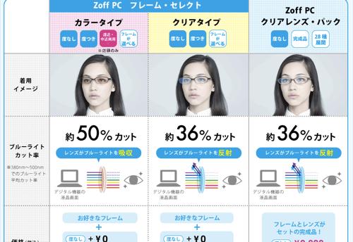 Zoff PC  レンズと種類 | Zoff ゾフ  メガネ 眼鏡 めがね